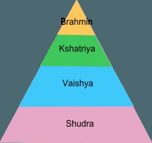 Caracteristicas del sistema de castas
