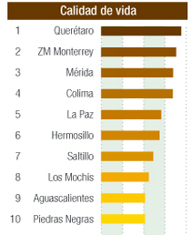 Ciudades con mejor calidad de vida en Mexico